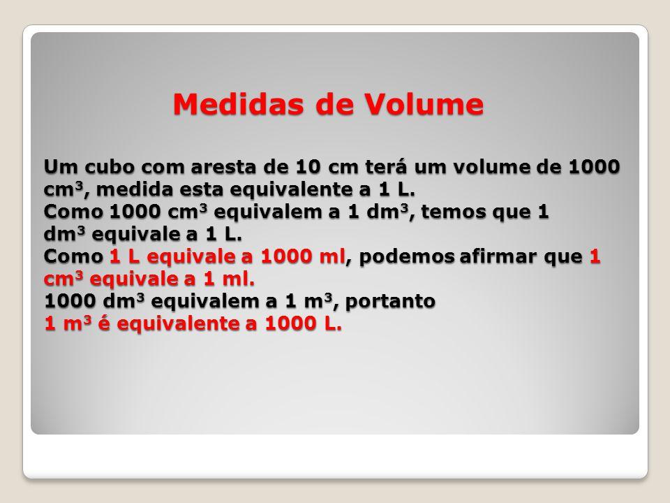 Medidas de Volume Um cubo com aresta de 10 cm terá um volume de 1000 cm 3, medida esta equivalente a 1 L. Como 1000 cm 3 equivalem a 1 dm 3, temos que