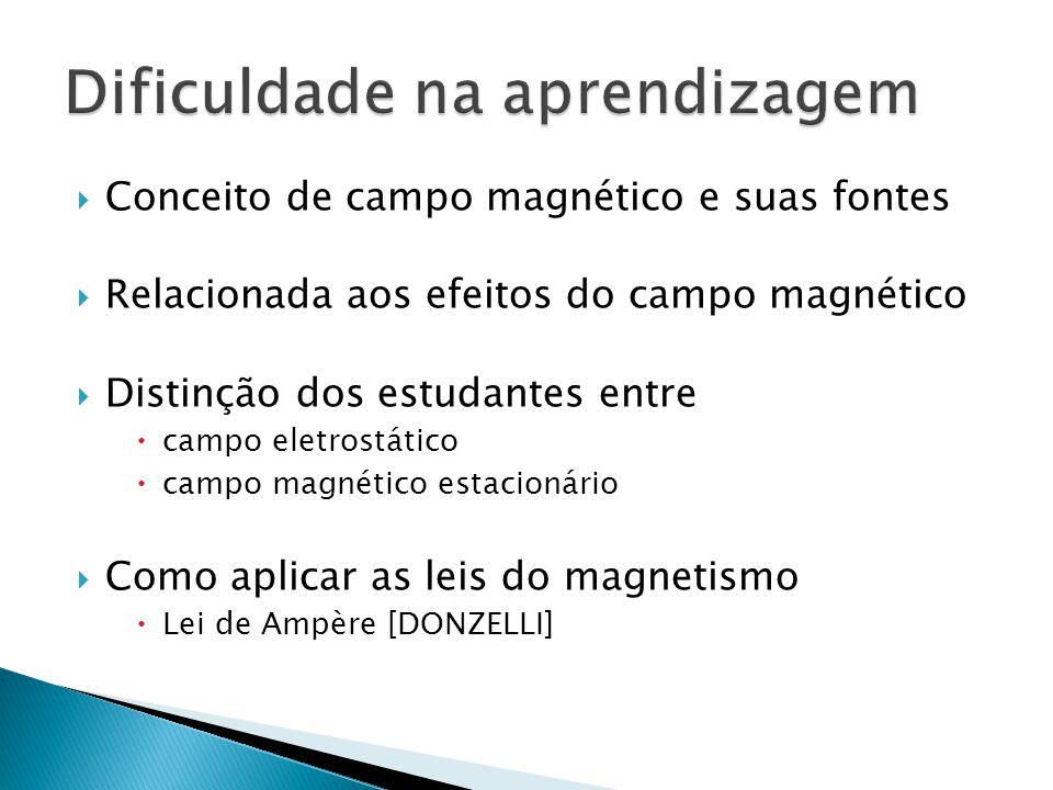  Conceito de campo magnético e suas fontes  Relacionada aos efeitos do campo magnético  Distinção dos estudantes entre  campo eletrostático  campo magnético estacionário  Como aplicar as leis do magnetismo  Lei de Ampère [DONZELLI]