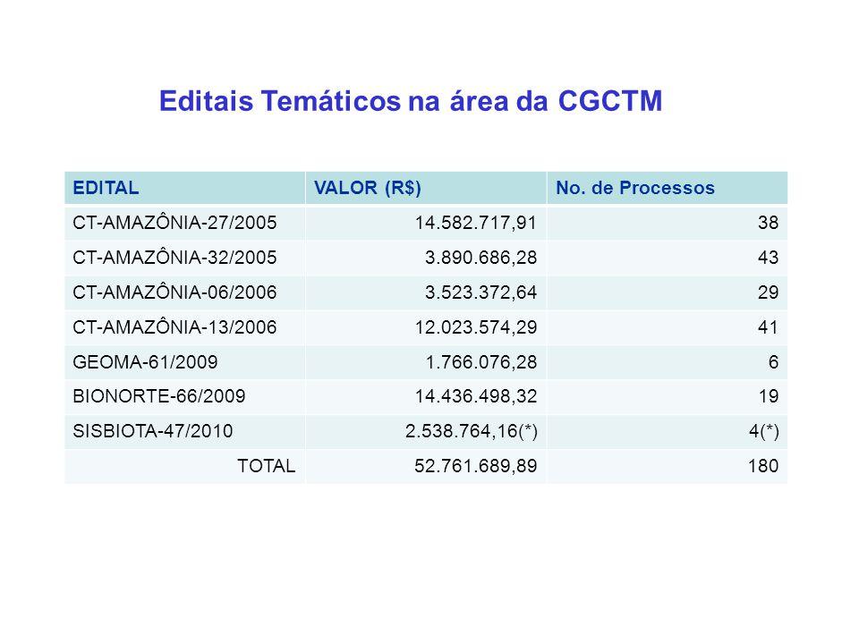 2010 Editais Temáticos na área da CGCTM EDITALVALOR (R$)No.