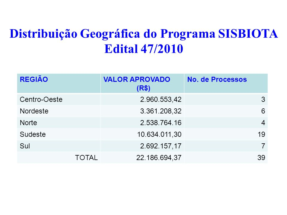 REGIÃOVALOR APROVADO (R$) No.