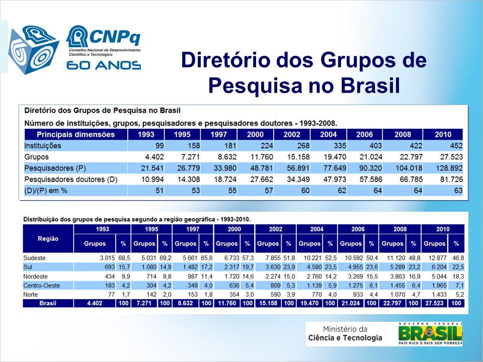 Diretório dos Grupos de Pesquisa no Brasil