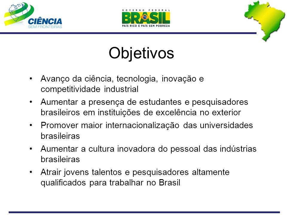 Objetivos Avanço da ciência, tecnologia, inovação e competitividade industrial Aumentar a presença de estudantes e pesquisadores brasileiros em instituições de excelência no exterior Promover maior internacionalização das universidades brasileiras Aumentar a cultura inovadora do pessoal das indústrias brasileiras Atrair jovens talentos e pesquisadores altamente qualificados para trabalhar no Brasil