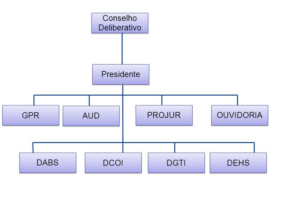 Conselho Deliberativo Presidente GPR PROJUR OUVIDORIA DABS DCOI DGTI DEHS AUD