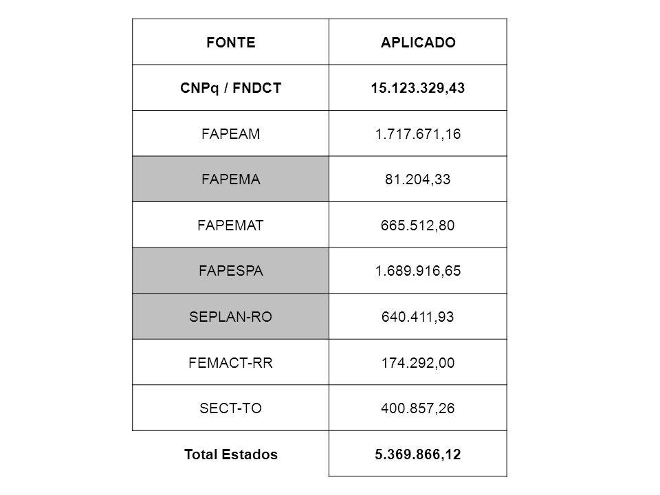 FONTEAPLICADO CNPq / FNDCT15.123.329,43 FAPEAM1.717.671,16 FAPEMA81.204,33 FAPEMAT665.512,80 FAPESPA1.689.916,65 SEPLAN-RO640.411,93 FEMACT-RR174.292,00 SECT-TO400.857,26 Total Estados5.369.866,12