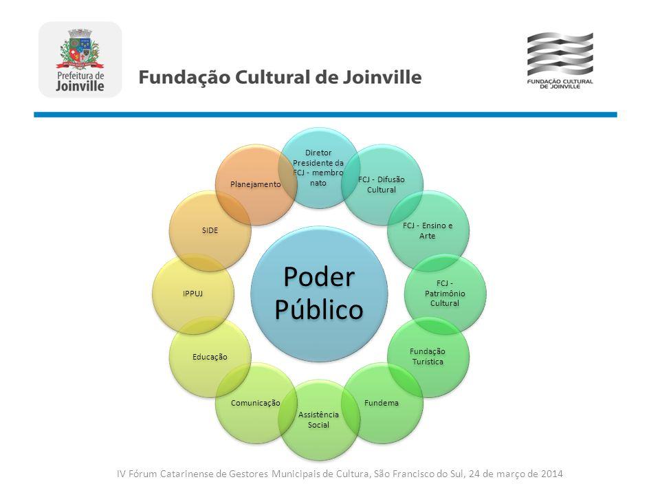 IV Fórum Catarinense de Gestores Municipais de Cultura, São Francisco do Sul, 24 de março de 2014 Poder Público Diretor Presidente da FCJ - membro nat