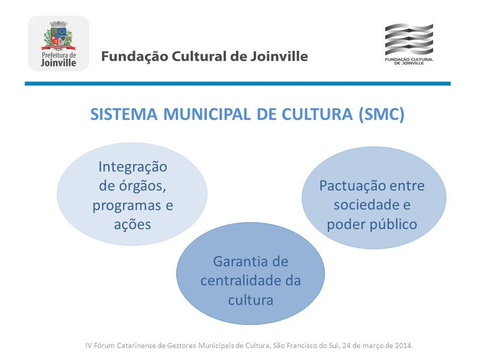 Integração de órgãos, programas e ações Pactuação entre sociedade e poder público Garantia de centralidade da cultura SISTEMA MUNICIPAL DE CULTURA (SM