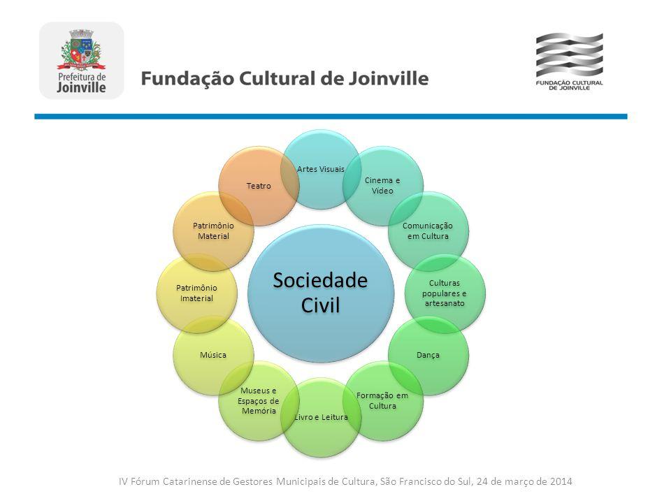 Sociedade Civil Artes Visuais Cinema e Vídeo Comunicação em Cultura Culturas populares e artesanato Dança Formação em Cultura Livro e Leitura Museus e