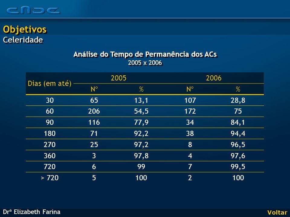 Voltar Dias (em até) 20052006 Nº% % 306513,110728,8 6020654,517275 9011677,93484,1 1807192,23894,4 2702597,2896,5 360397,8497,6 720699799,5 > 72051002 Drª Elizabeth Farina Objetivos Celeridade Objetivos Celeridade Análise do Tempo de Permanência dos ACs 2005 x 2006 Análise do Tempo de Permanência dos ACs 2005 x 2006