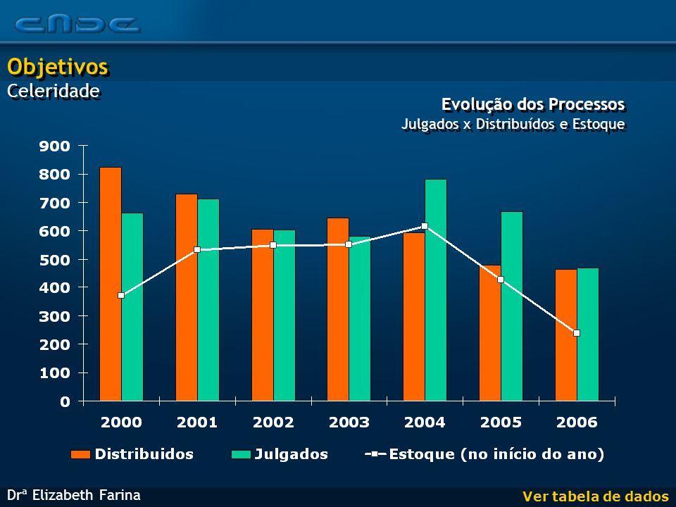 Evolução dos Processos Julgados x Distribuídos e Estoque Evolução dos Processos Julgados x Distribuídos e Estoque Ver tabela de dados Drª Elizabeth Farina Objetivos Celeridade Objetivos Celeridade