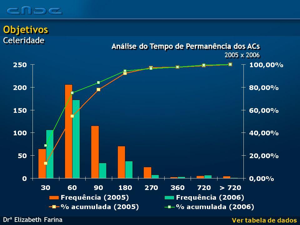 Análise do Tempo de Permanência dos ACs 2005 x 2006 Análise do Tempo de Permanência dos ACs 2005 x 2006 Drª Elizabeth Farina Objetivos Celeridade Objetivos Celeridade Ver tabela de dados