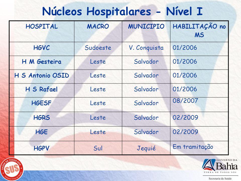 Núcleos Hospitalares - Nível II HOSPITALMACROMUNICIPIO HABILITAÇÃO no MS HUPESLesteSalvador01/2006 H S IsabelLesteSalvador01/2006 HGCACentro-Leste Feira de Santana 01/2006 (Nível I) 12/2007 (Nível II) H.