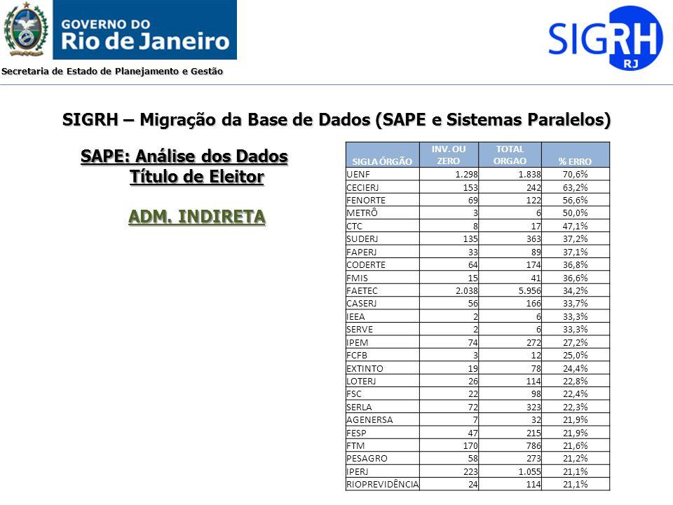 Secretaria de Estado de Planejamento e Gestão SIGRH – Migração da Base de Dados (SAPE e Sistemas Paralelos) SAPE: Análise dos Dados Título de Eleitor