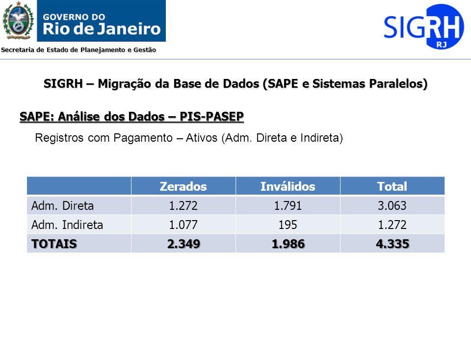 Secretaria de Estado de Planejamento e Gestão SAPE: Análise dos Dados – PIS-PASEP SIGRH – Migração da Base de Dados (SAPE e Sistemas Paralelos) Regist