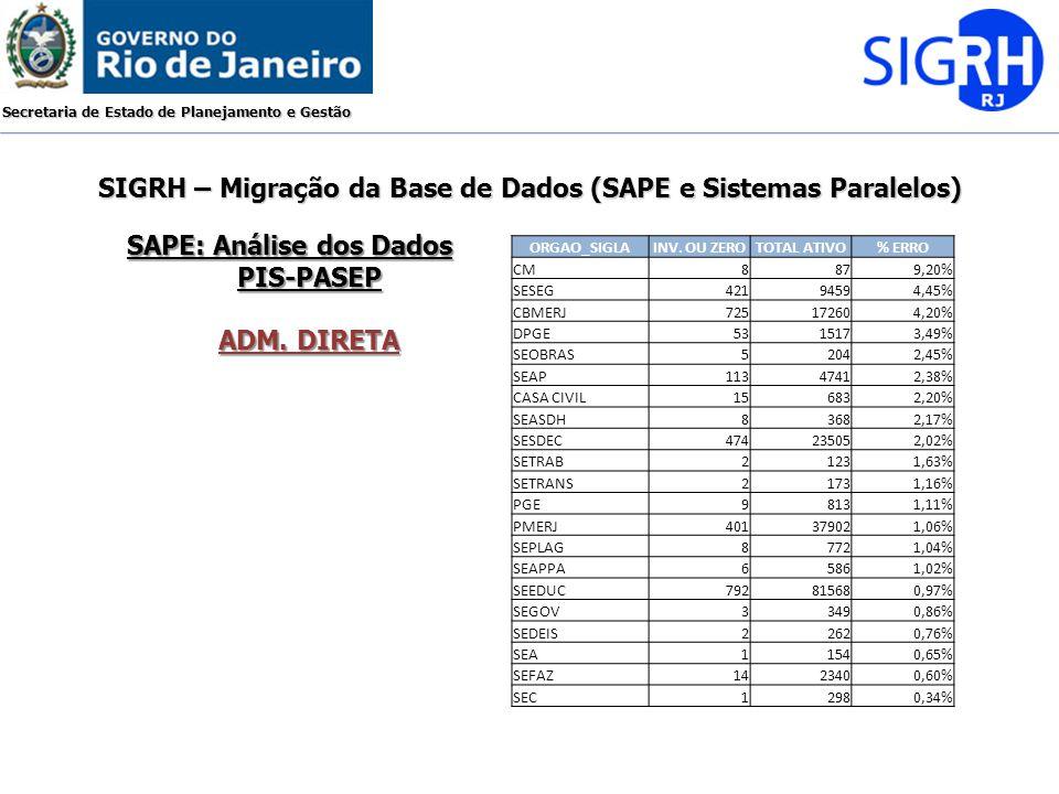 Secretaria de Estado de Planejamento e Gestão SIGRH – Migração da Base de Dados (SAPE e Sistemas Paralelos) SAPE: Análise dos Dados PIS-PASEP ADM. DIR