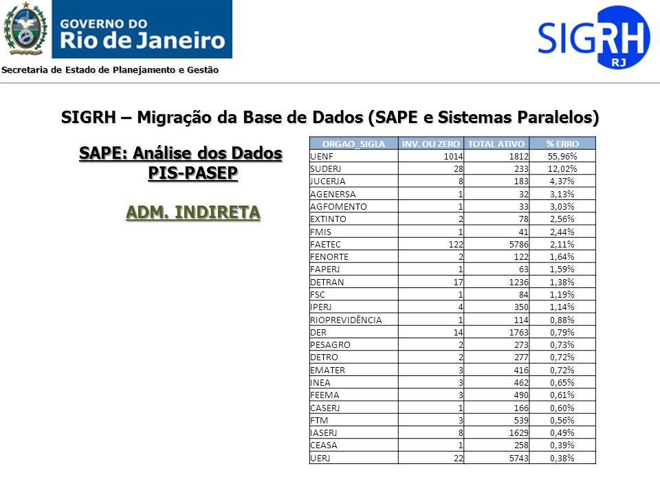 Secretaria de Estado de Planejamento e Gestão SIGRH – Migração da Base de Dados (SAPE e Sistemas Paralelos) SAPE: Análise dos Dados PIS-PASEP ADM. IND