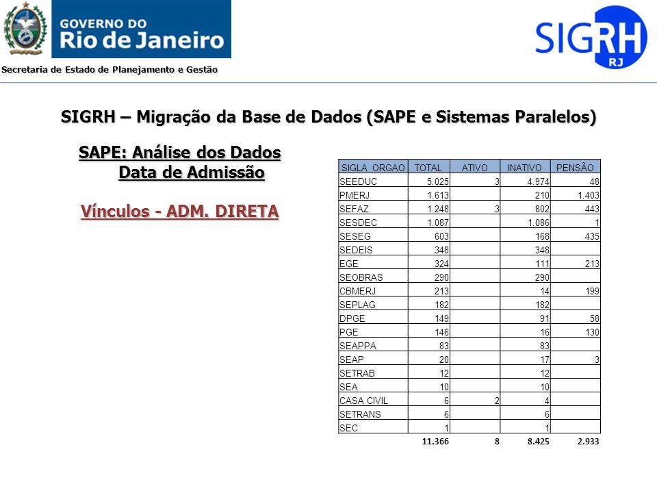 Secretaria de Estado de Planejamento e Gestão SIGRH – Migração da Base de Dados (SAPE e Sistemas Paralelos) SAPE: Análise dos Dados Data de Admissão V