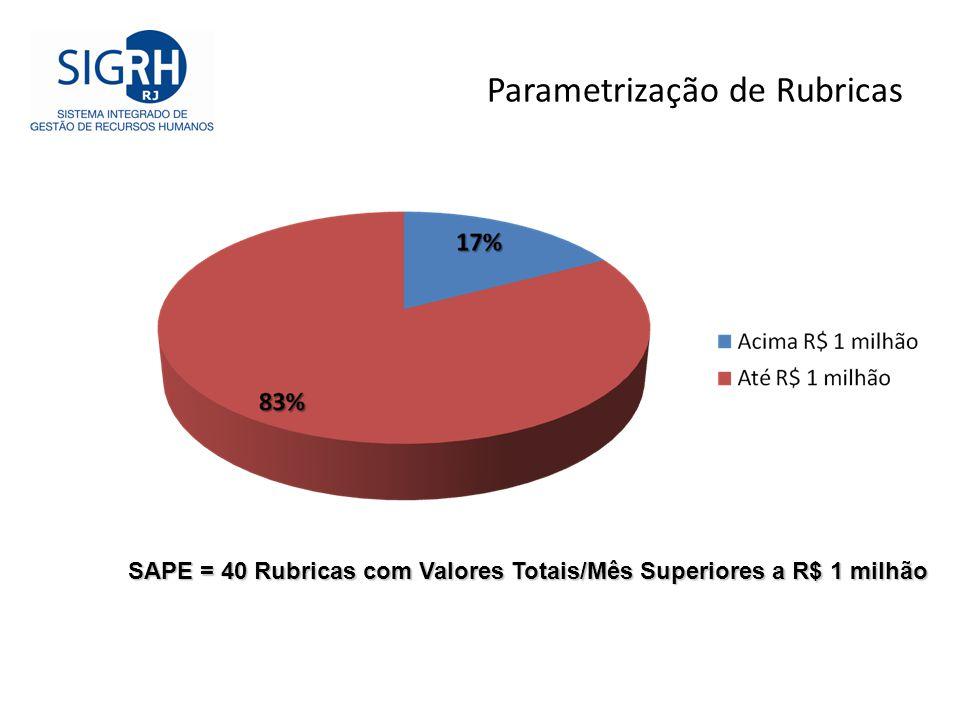 Parametrização de Rubricas SAPE = 40 Rubricas com Valores Totais/Mês Superiores a R$ 1 milhão
