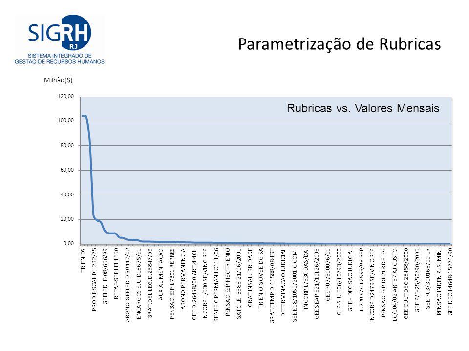 Parametrização de Rubricas Rubricas vs. Valores Mensais