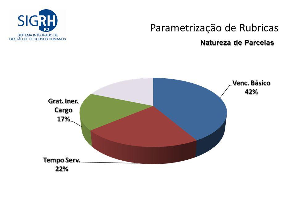 Parametrização de Rubricas Natureza de Parcelas