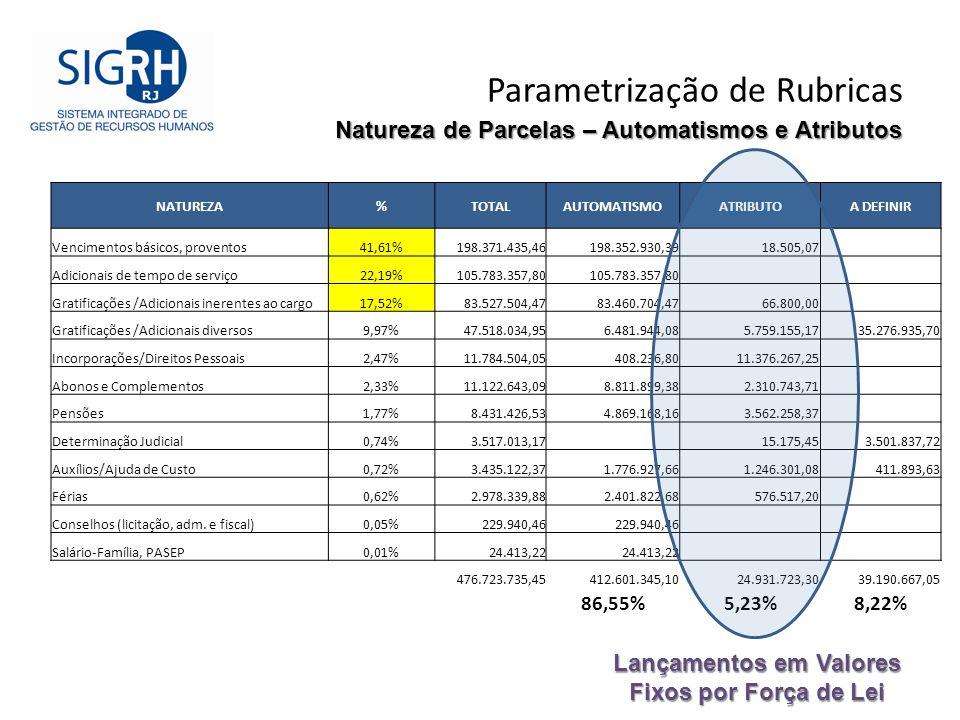 Parametrização de Rubricas Natureza de Parcelas – Automatismos e Atributos NATUREZA%TOTALAUTOMATISMOATRIBUTOA DEFINIR Vencimentos básicos, proventos41