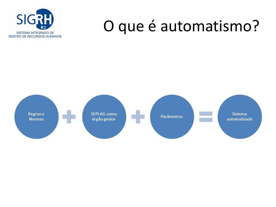 O que é automatismo? Regras e Normas SEPLAG como órgão gestor Parâmetros Sistema automatizado