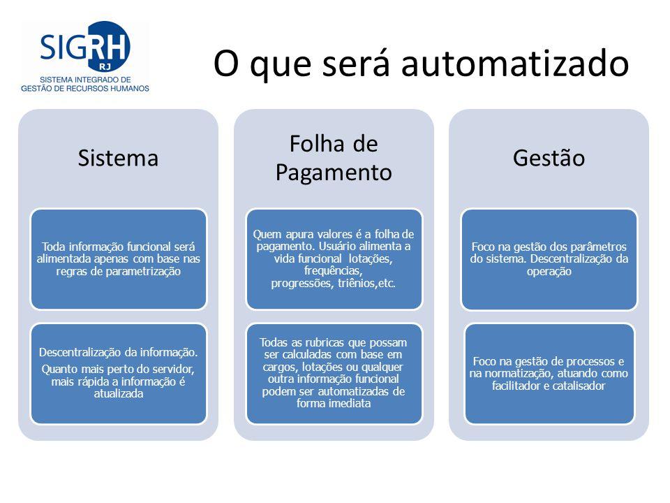 O que será automatizado Sistema Toda informação funcional será alimentada apenas com base nas regras de parametrização Descentralização da informação.