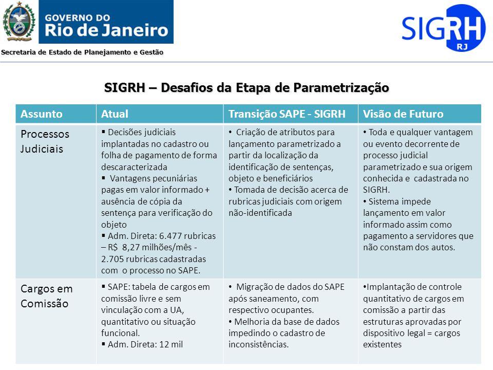 Secretaria de Estado de Planejamento e Gestão SIGRH – Desafios da Etapa de Parametrização AssuntoAtualTransição SAPE - SIGRHVisão de Futuro Processos