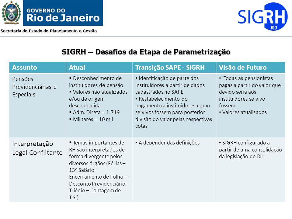 Secretaria de Estado de Planejamento e Gestão SIGRH – Desafios da Etapa de Parametrização AssuntoAtualTransição SAPE - SIGRHVisão de Futuro Pensões Pr