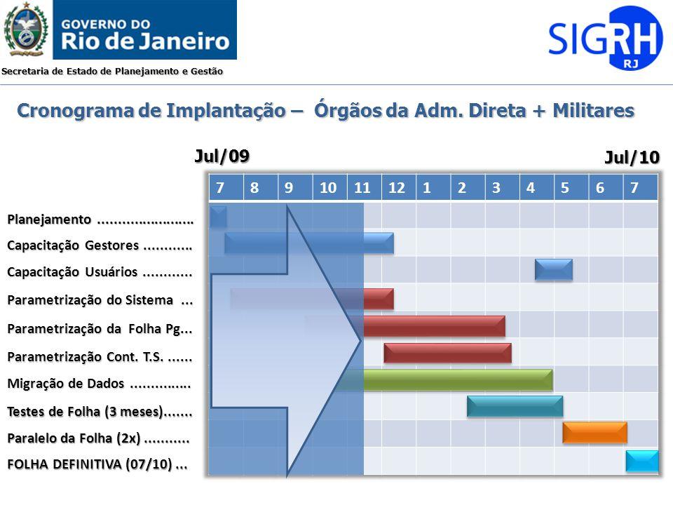 Secretaria de Estado de Planejamento e Gestão Jul/09 Jul/10 Planejamento........................ Capacitação Gestores............ Capacitação Usuários
