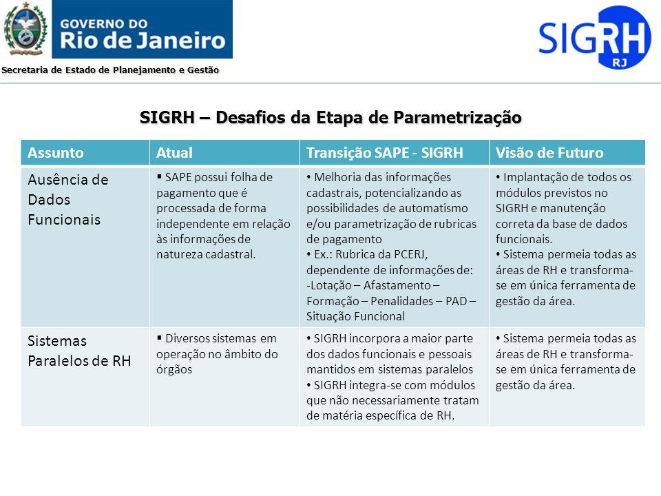 Secretaria de Estado de Planejamento e Gestão SIGRH – Desafios da Etapa de Parametrização AssuntoAtualTransição SAPE - SIGRHVisão de Futuro Ausência d