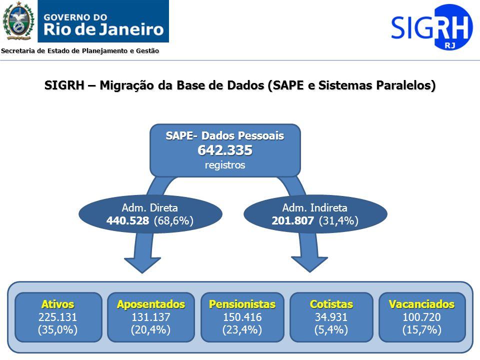 Secretaria de Estado de Planejamento e Gestão SIGRH – Migração da Base de Dados (SAPE e Sistemas Paralelos) SAPE- Dados Pessoais 642.335 642.335 regis