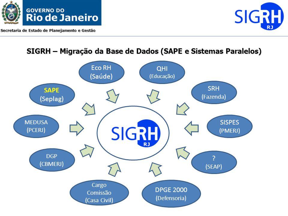 Secretaria de Estado de Planejamento e Gestão SIGRH – Migração da Base de Dados (SAPE e Sistemas Paralelos) Eco RH (Saúde) SAPE (Seplag) QHI (Educação