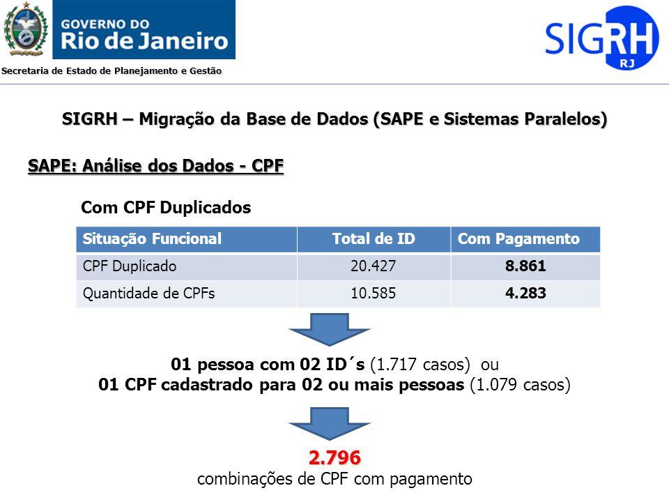 Secretaria de Estado de Planejamento e Gestão Situação FuncionalTotal de IDCom Pagamento CPF Duplicado20.4278.861 Quantidade de CPFs10.5854.283 Com CP