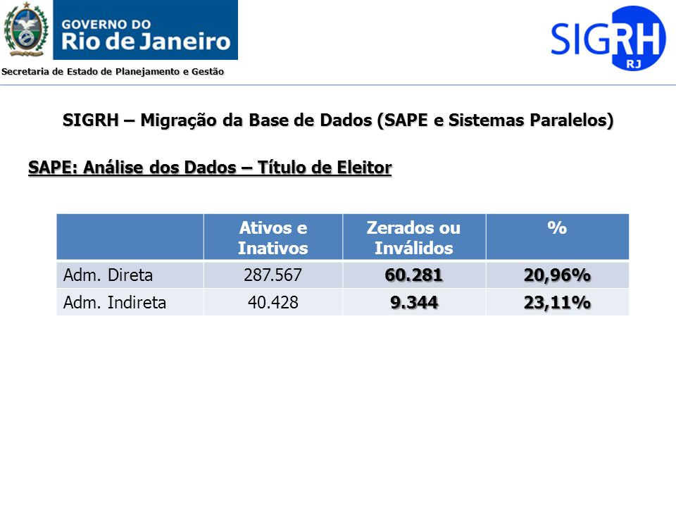Secretaria de Estado de Planejamento e Gestão SIGRH – Migração da Base de Dados (SAPE e Sistemas Paralelos) SIGLA ÓRGÃOINV.