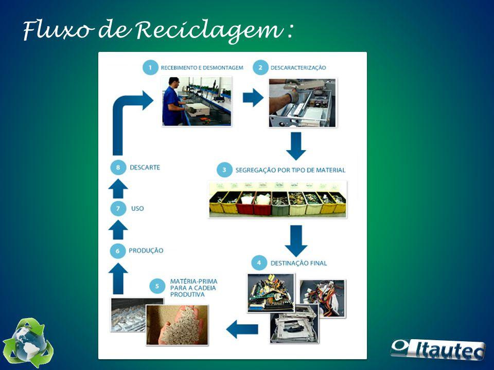 Busca e Resultados Além de proporcionar ganhos ambientais, a reciclagem é uma atividade que contribui financeiramente para a redução de custos com a gestão ambiental dos processos.