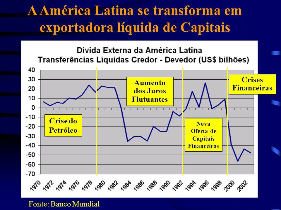 A América Latina se transforma em exportadora líquida de Capitais Fonte: Banco Mundial Aumento dos Juros Flutuantes Crise do Petróleo Nova Oferta de C