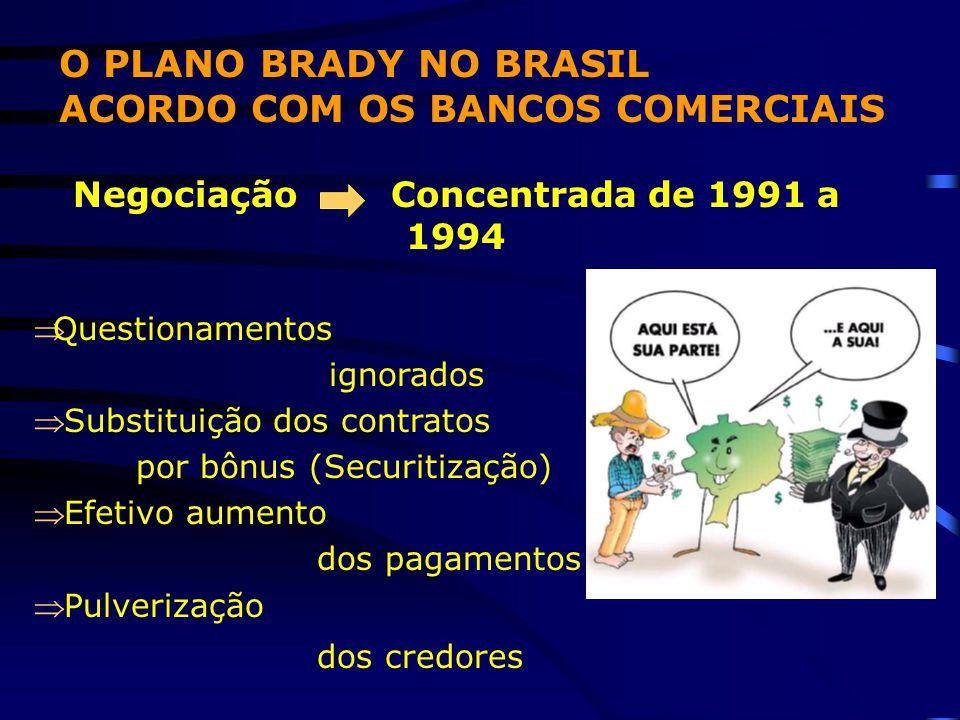 Negociação Concentrada de 1991 a 1994 Questionamentos ignorados  Substituição dos contratos por bônus (Securitização)  Efetivo aumento dos pagament