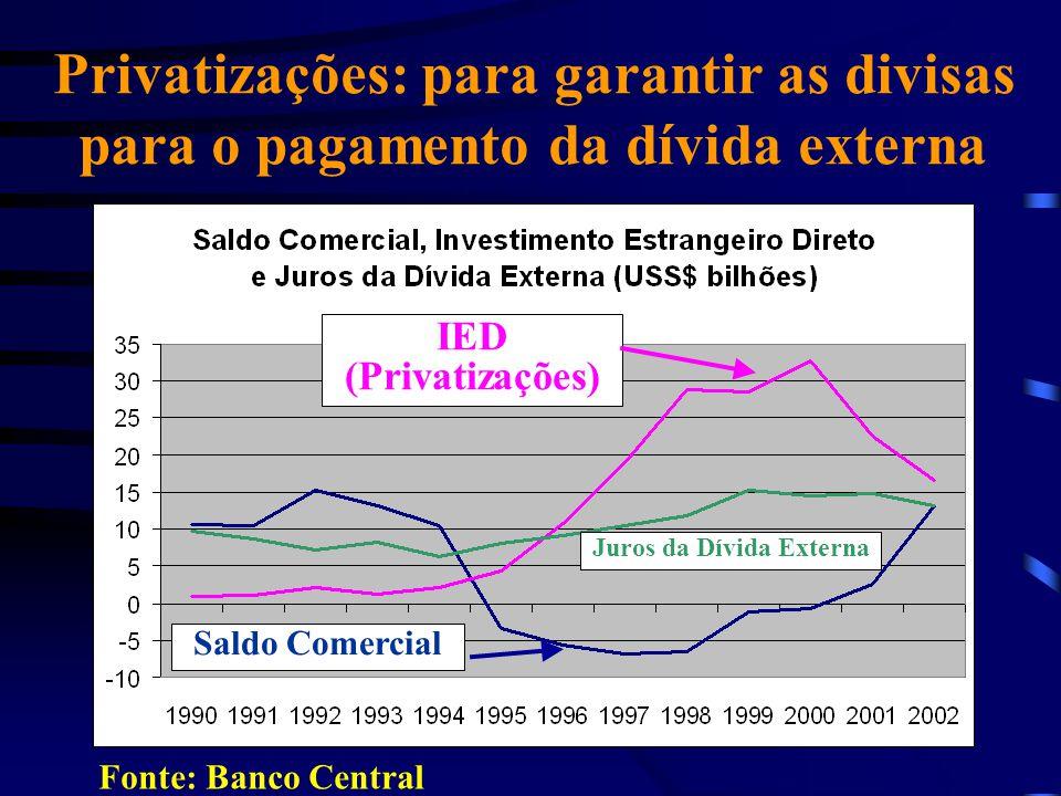 Privatizações: para garantir as divisas para o pagamento da dívida externa Fonte: Banco Central IED (Privatizações) Saldo Comercial Juros da Dívida Ex