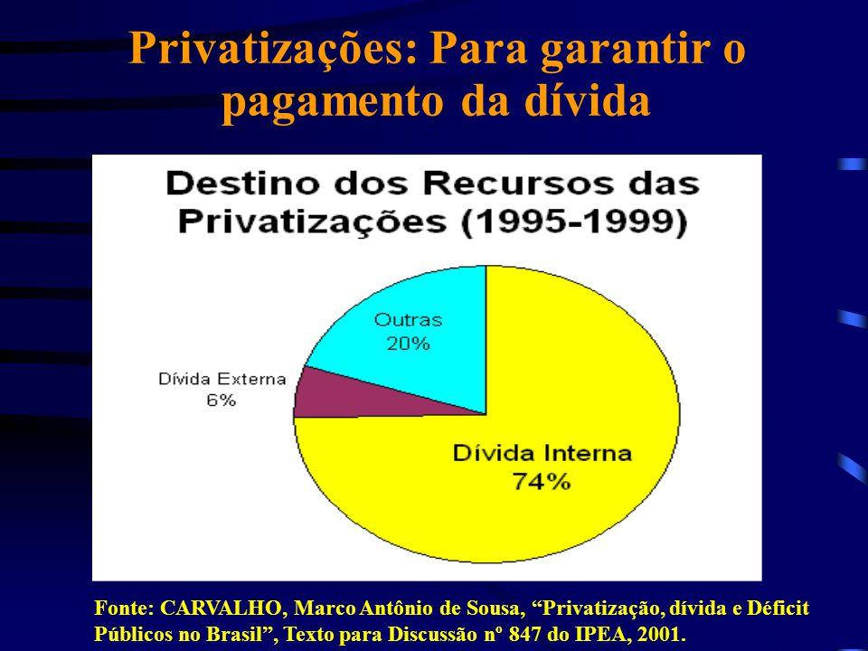 """Privatizações: Para garantir o pagamento da dívida Fonte: CARVALHO, Marco Antônio de Sousa, """"Privatização, dívida e Déficit Públicos no Brasil"""", Texto"""