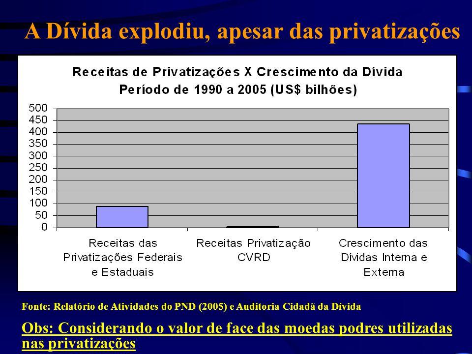 A Dívida explodiu, apesar das privatizações Fonte: Relatório de Atividades do PND (2005) e Auditoria Cidadã da Dívida Obs: Considerando o valor de fac