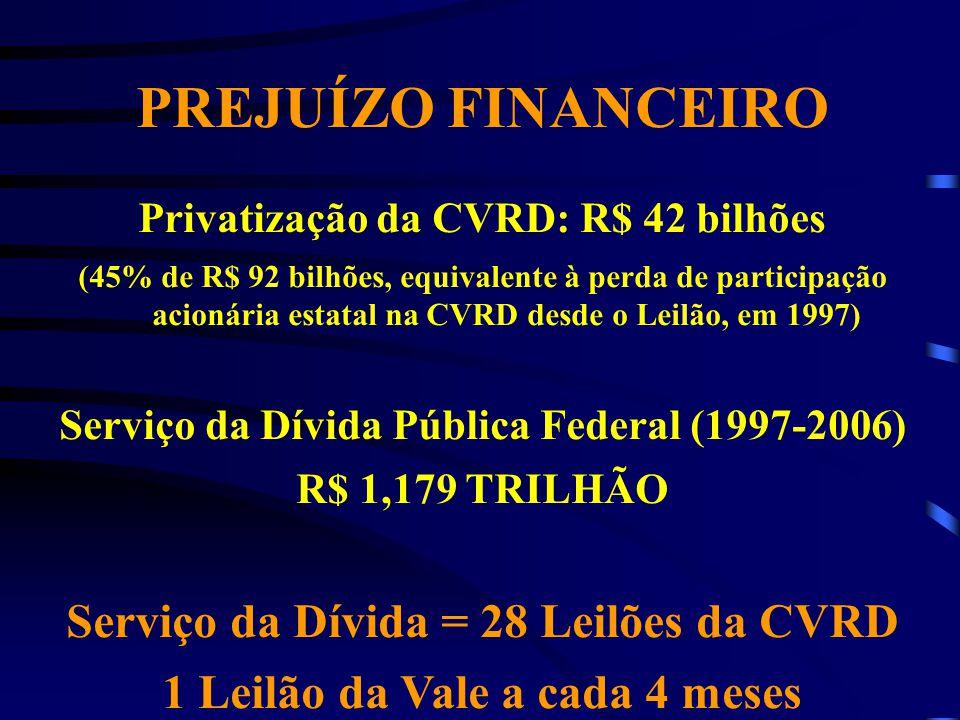 PREJUÍZO FINANCEIRO Privatização da CVRD: R$ 42 bilhões (45% de R$ 92 bilhões, equivalente à perda de participação acionária estatal na CVRD desde o L