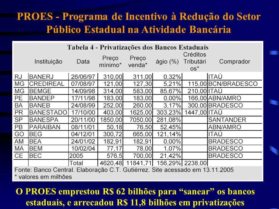 """PROES - Programa de Incentivo à Redução do Setor Público Estadual na Atividade Bancária O PROES emprestou R$ 62 bilhões para """"sanear"""" os bancos estadu"""