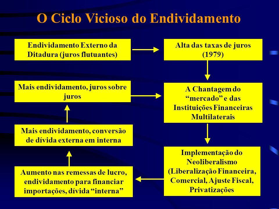 """O Ciclo Vicioso do Endividamento Endividamento Externo da Ditadura (juros flutuantes) Alta das taxas de juros (1979) A Chantagem do """"mercado"""" e das In"""