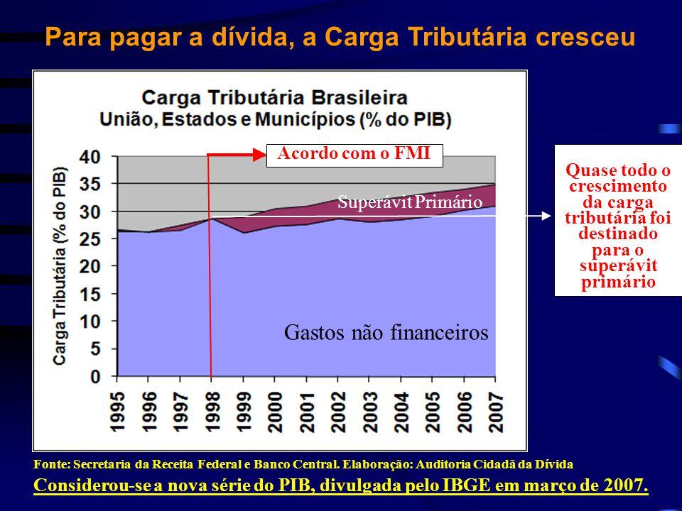 Para pagar a dívida, a Carga Tributária cresceu Fonte: Secretaria da Receita Federal e Banco Central. Elaboração: Auditoria Cidadã da Dívida Considero