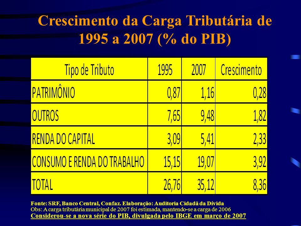 Crescimento da Carga Tributária de 1995 a 2007 (% do PIB) Fonte: SRF, Banco Central, Confaz. Elaboração: Auditoria Cidadã da Dívida Obs: A carga tribu