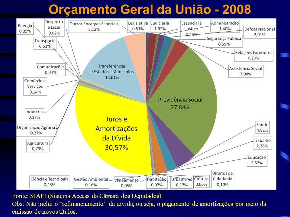 """Orçamento Geral da União - 2008 Fonte: SIAFI (Sistema Access da Câmara dos Deputados) Obs: Não inclui o """"refinanciamento"""" da dívida, ou seja, o pagame"""