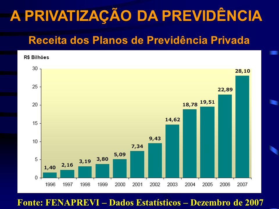 A PRIVATIZAÇÃO DA PREVIDÊNCIA Receita dos Planos de Previdência Privada Fonte: FENAPREVI – Dados Estatísticos – Dezembro de 2007