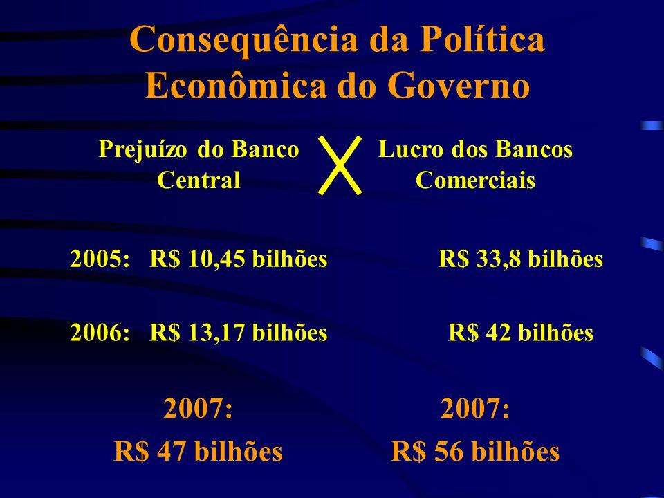 Consequência da Política Econômica do Governo Prejuízo do Banco Central Lucro dos Bancos Comerciais 2005: R$ 10,45 bilhões R$ 33,8 bilhões 2006: R$ 13