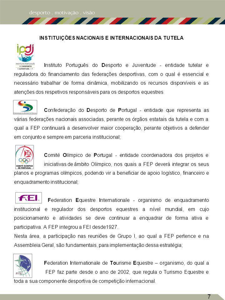 INSTITUIÇÕES NACIONAIS E INTERNACIONAIS DA TUTELA Instituto Português do Desporto e Juventude - entidade tutelar e reguladora do financiamento das federações desportivas, com o qual é essencial e necessário trabalhar de forma dinâmica, mobilizando os recursos disponíveis e as atenções dos respetivos responsáveis para os desportos equestres Confederação do Desporto de Portugal - entidade que representa as várias federações nacionais associadas, perante os órgãos estatais da tutela e com a qual a FEP continuará a desenvolver maior cooperação, perante objetivos a defender em conjunto e sempre em parceria institucional; Comité Olímpico de Portugal - entidade coordenadora dos projetos e iniciativas de âmbito Olímpico, nos quais a FEP deverá integrar os seus planos e programas olímpicos, podendo vir a beneficiar de apoio logístico, financeiro e enquadramento institucional; Federation Equestre Internationale - organismo de enquadramento institucional e regulador dos desportos equestres a nível mundial, em cujo posicionamento e atividades se deve continuar a enquadrar de forma ativa e participativa.