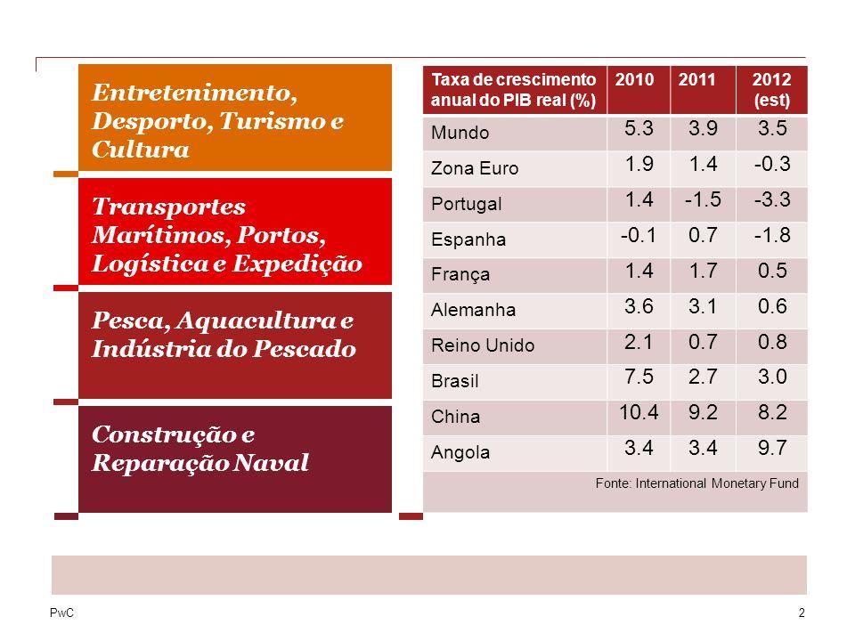 PwC2 Taxa de crescimento anual do PIB real (%) 201020112012 (est) Mundo 5.33.93.5 Zona Euro 1.91.4-0.3 Portugal 1.4-1.5-3.3 Espanha -0.10.7-1.8 França 1.41.70.5 Alemanha 3.63.10.6 Reino Unido 2.10.70.8 Brasil 7.52.73.0 China 10.49.28.2 Angola 3.4 9.7 Fonte: International Monetary Fund Transportes Marítimos, Portos, Logística e Expedição Pesca, Aquacultura e Indústria do Pescado Construção e Reparação Naval Taxas anuais de crescimento: Movimento de passageiros de navios de cruzeiros (Portos de Lisboa, Funchal e Leixões) ↑ 2011 +12% Previsão 2012 ↑ Movimentos médios mensais de contentores (IPTM) ↑ 2011 +5% Previsão 2012 ↑ Quantidade de desembarque de pescado (ton) (DATAPESCAS) ↓ 2011 -3% Previsão 2012 ↓ Preço médio por pesqueiro (Euro/Kg) (DATAPESCAS) ↑ 2011 +6% Previsão 2012 ↑ Exportação de conservas (ton) (DATAPESCAS) ↑ 2011 +22% Previsão 2012 ↑ Volume de Negócios da reparação naval (M€) (AIN) ↓ 2011 -27% Previsão 2012 ↔ Volume de Negócios da construção naval (M€) (AIN) ↓ 2011 -20% Previsão 2012 ↔ Entretenimento, Desporto, Turismo e Cultura